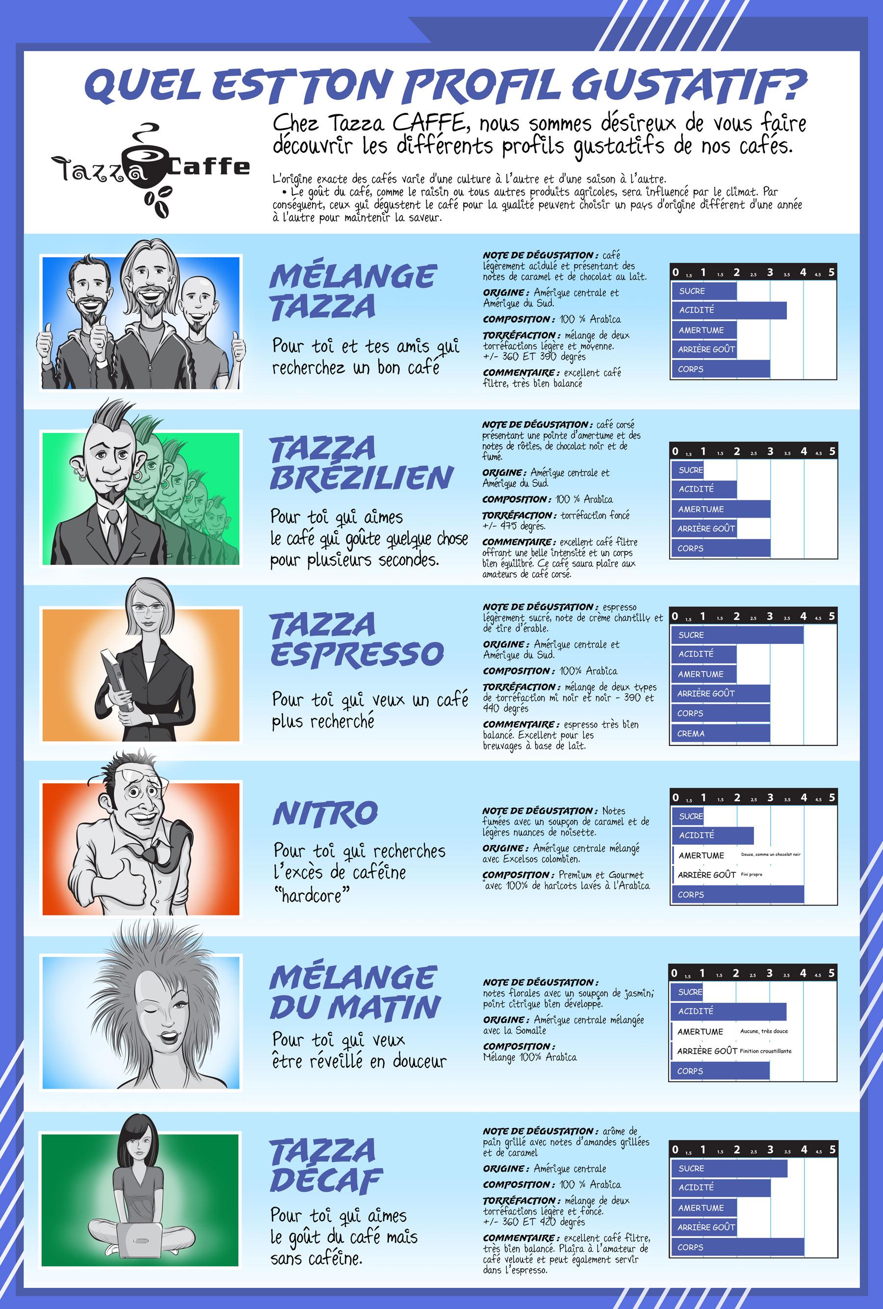 Infographique sur nos profil de cafés au Tazza CAFFE